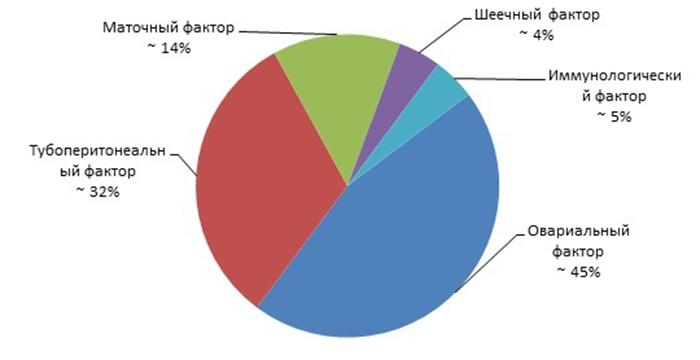 Статистика женского бесплодия