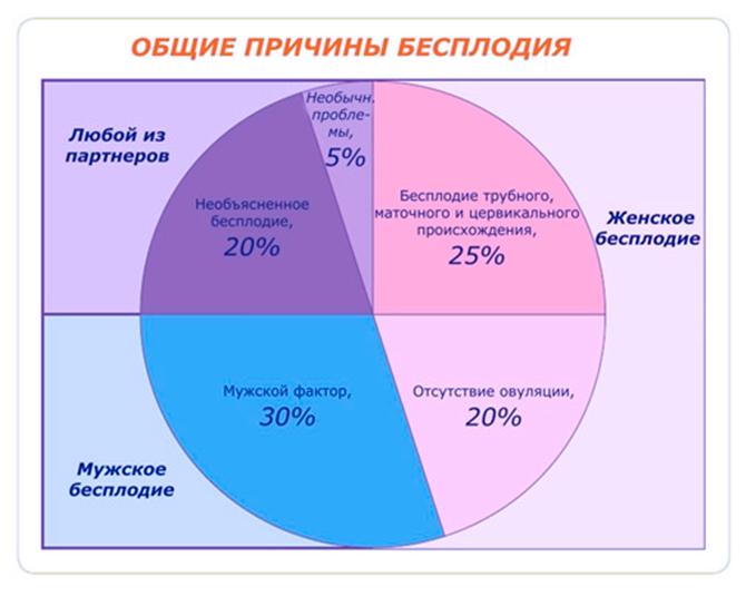 Статистика бесплодия среди Женщин и Мужчин