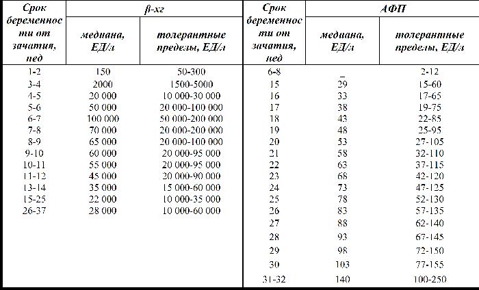 Таблица ХГЧ при внематочной беремености