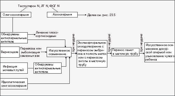 Олигозоспермия классификация