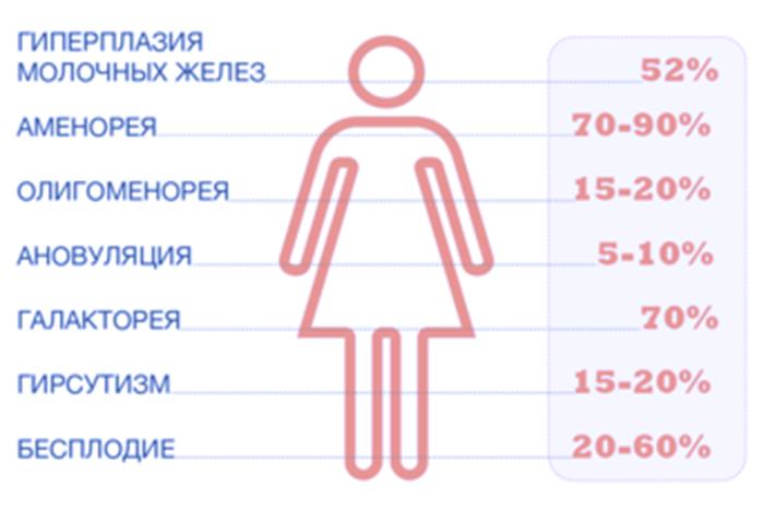 Клиническое проявление Гиперпролактинемии у женщин