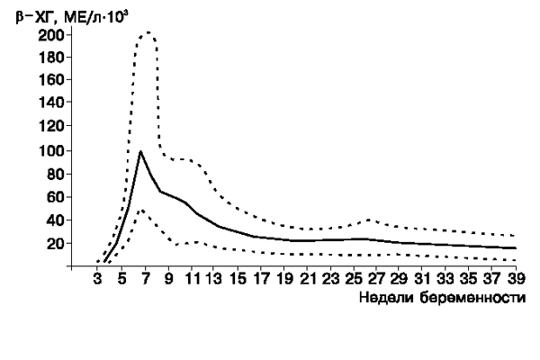 Изменение концентрации ХГЧ при беременности