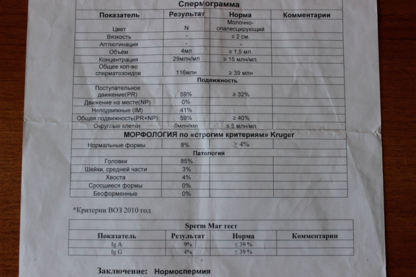 Результат анализа спермограммы