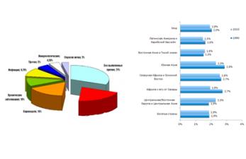 Статистика бесплодия в мире и в России