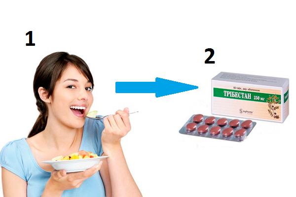 Прием фитопрепарата Трибестан после еды