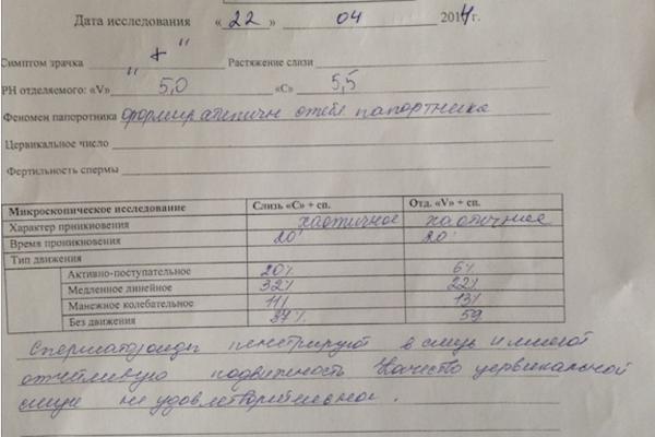 Проба Курцрока—Миллера для диагностирования шеечного фактора бесплодия