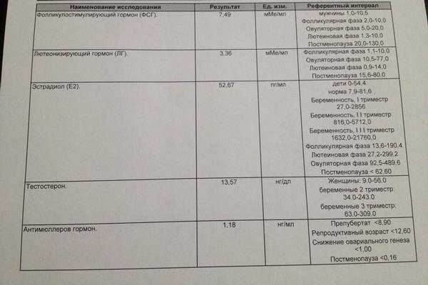Анализы на гормоны при получении квоты ЭКО по ОМС