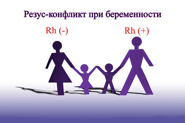 Сочетание групп крови отца и матери приводящее к резус-конфликту