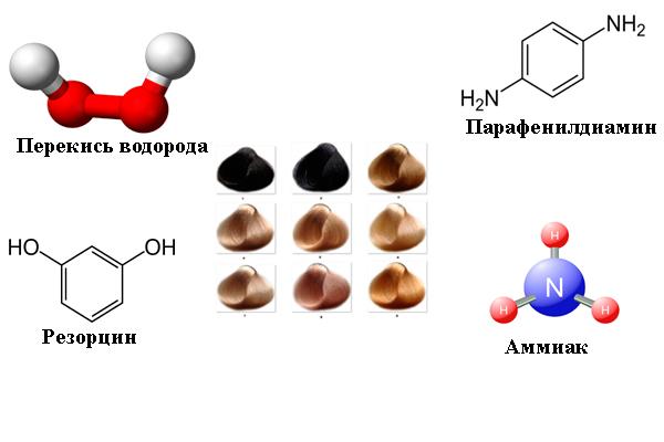 Агрессивные химические вещества в составе красок для волос