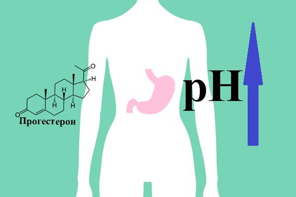 Повышение кислотности желудка в следствии действия прогестерона