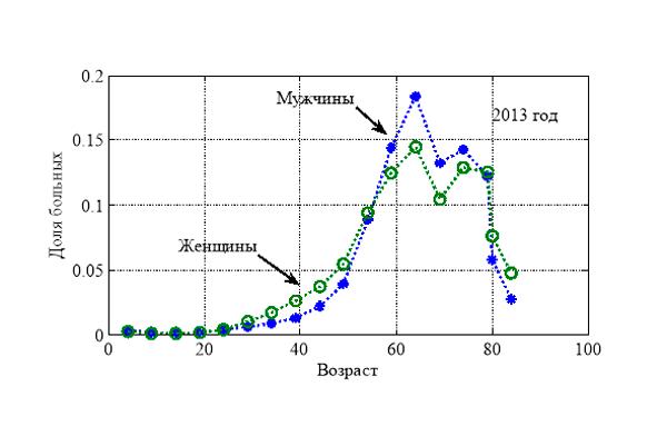 Статистика злокачественных новообразований в зависимости от возраста человека