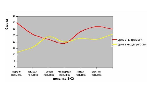 График зависимости результата ЭКО от тревоги пациентки