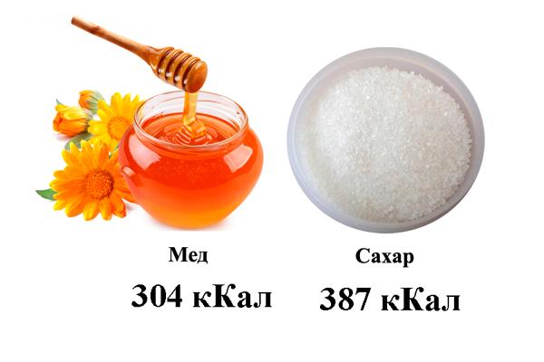 Сравнение энергетической ценности меда и сахара