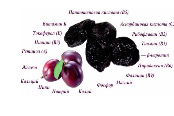 Полезные вещества в составе чернослива