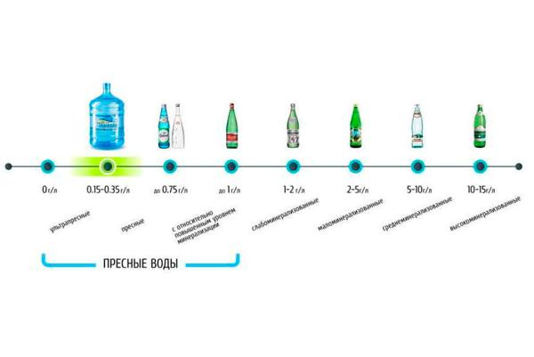Классификация минеральных вод по уровню минерализации