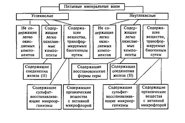 Технологическая классификация минеральных вод