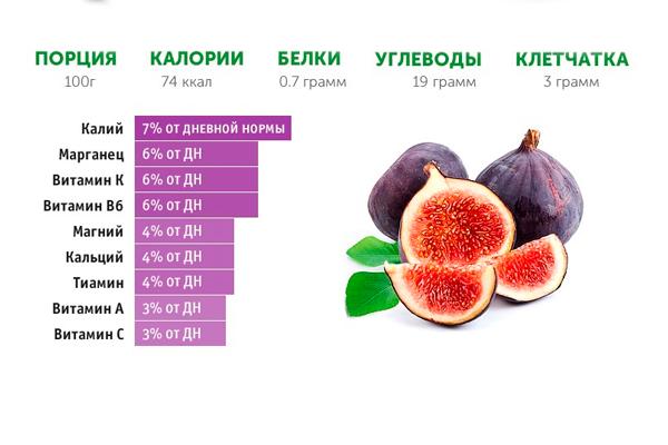 Состав и полезные вещества в составе свежего инжира