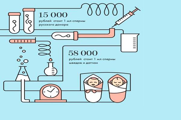 Цена на донорскую сперму